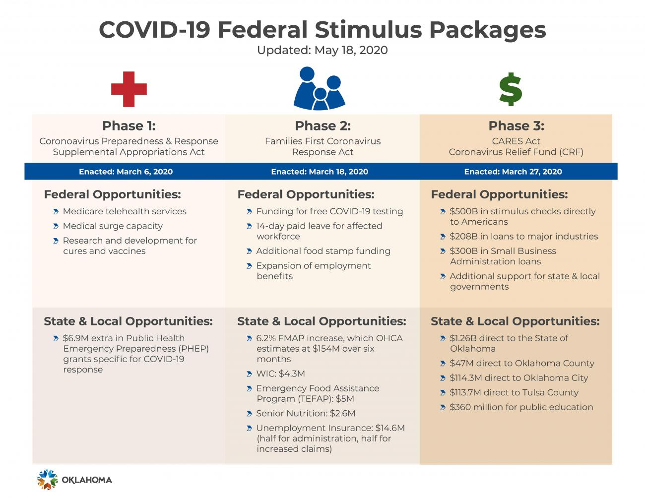 COVID-19 Federal Stimulus Packages. Accessible PDF available.